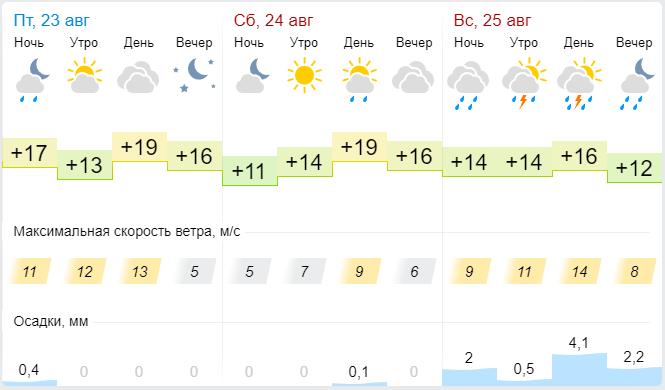 В конце недели погода в Кирове резко испортится