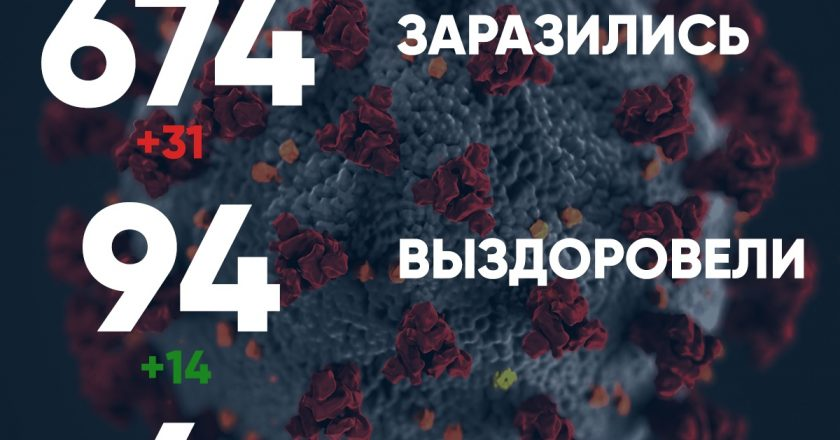 В Кировской области число больных коронавирусом выросло до 674 человек