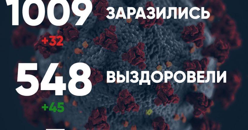 Коронавирус в Кировской области