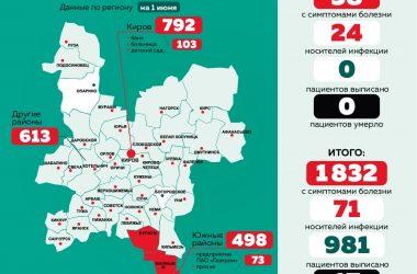 статистика по коронавирусу на 1 июня