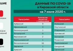 Количество пациентов с COVID-19, протекающим с симптомами ОРВИ и вирусной пневмонии, по районам Кировской области на 07.07.2020