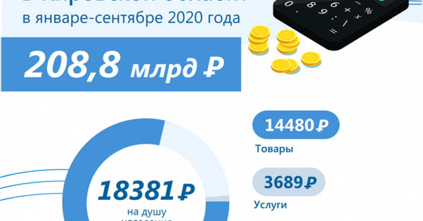 Денежные доходы и расходы населения Кировской области в январе-сентябре 2020 года